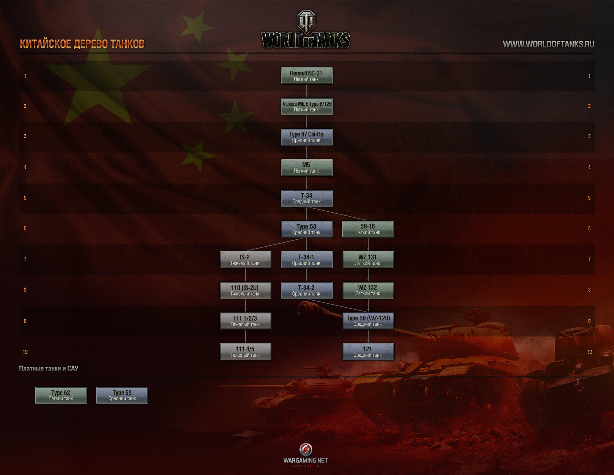http://worldoftanks.ru/dcont/fb/media/wot_chinese_release_tree_ru_8.jpg